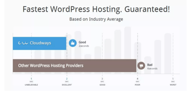Cloudways WordPress Hosting Review Coupon Code