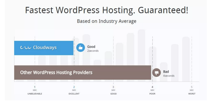 Cloudways WordPress Hosting Review Coupon Code