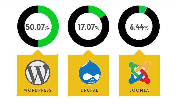 platform percentage - Website Built