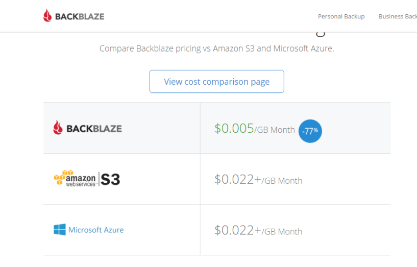 Backblaze Pricing