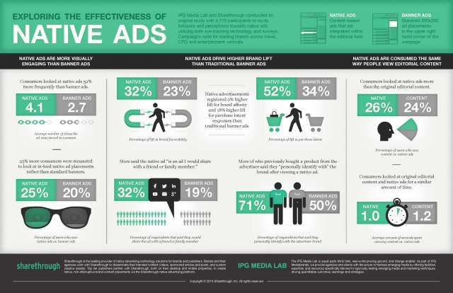 Native-Ad-Effectiveness-Infographic-Sharethrough-IPG-c898cefb