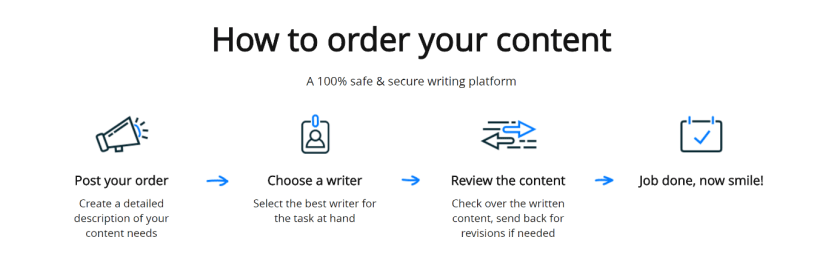 contentmart order services