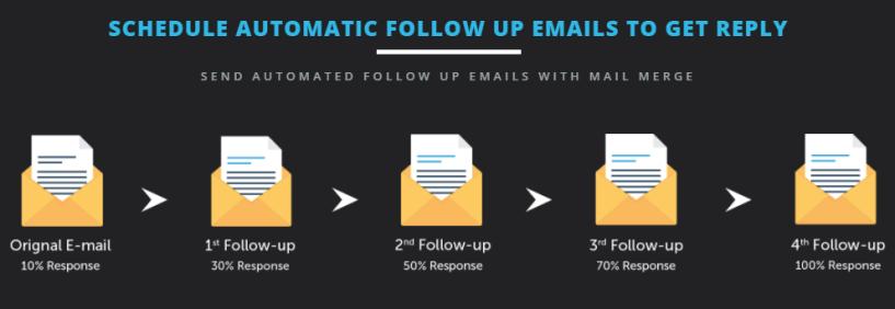 Saleshandy Vs Mailchimp VS Getresponse- automatic follow up