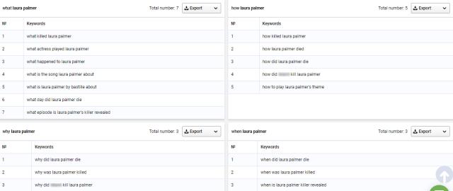 Serpstat Review-LSI Keywords
