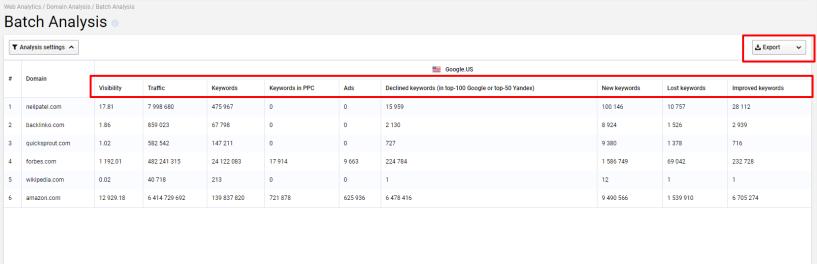 Serpstat Vs SEMRush- Batch Domain Analysis