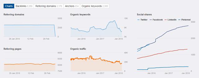 ahrefs-content-metrics