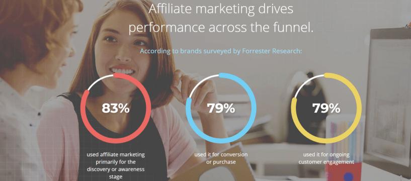 Affiliate Marketing - Rakuten Marketing- Clickbank Alternatives