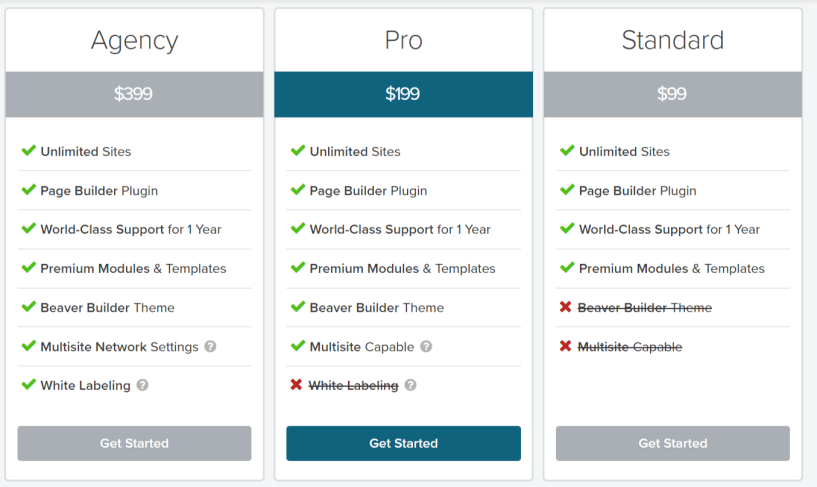 Beaver Builder Pricing- Beaver Builder Vs Elementor Vs Thrive Architect