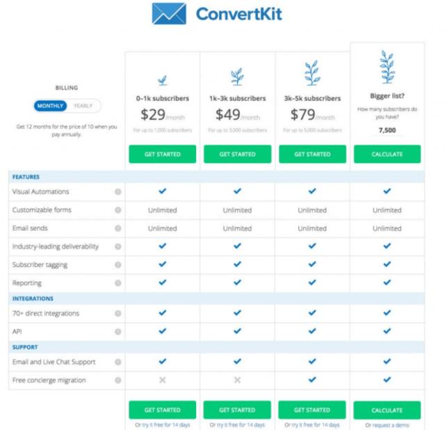 Convertkit Pricing- ConvertKit Coupon Codes
