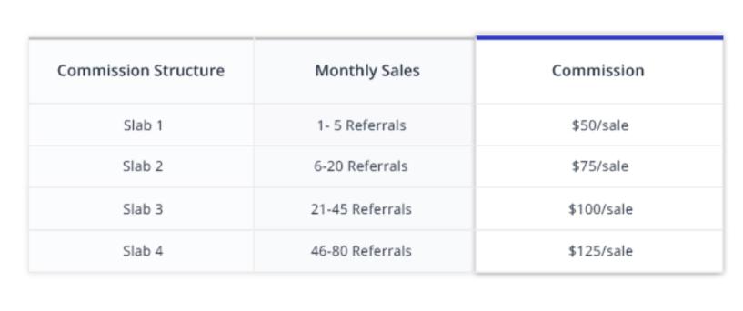 Cloudways affiliate program reviews discount