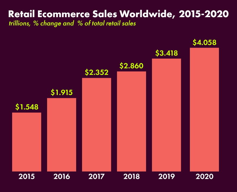 Retail Ecommerce Sales Worldwide- dROPSHIPPING GUIDE