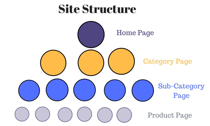 Site Structure bloggersideas