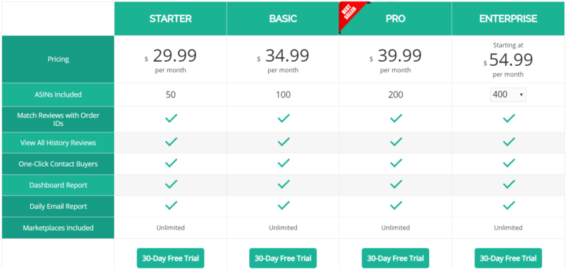 AMZFinder Review With Coupon Codes- Review Management Plans
