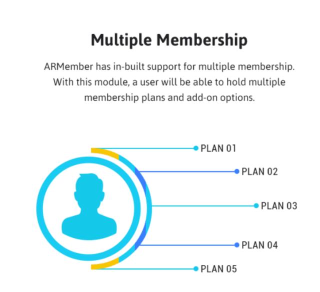 ARMember Review- Multiple Membership