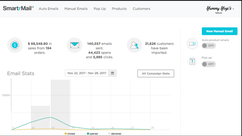 SmartrMail Review- Email Stats