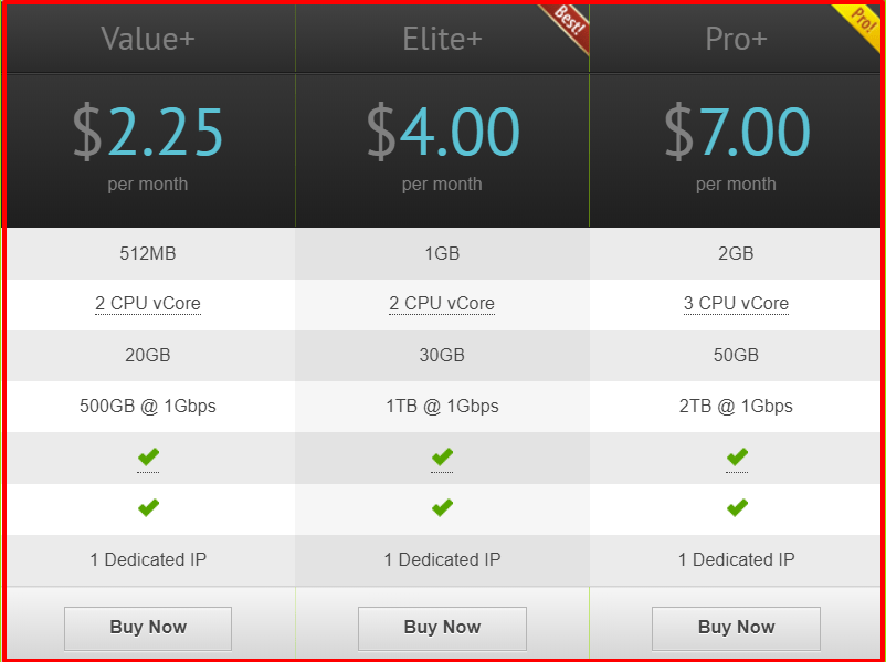 VirMach Review- Cheapest Linux VPS Pricing Plan