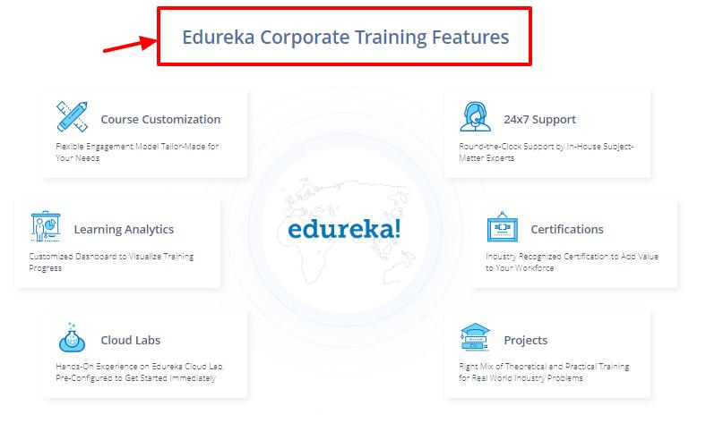 edureka coupon code -training features