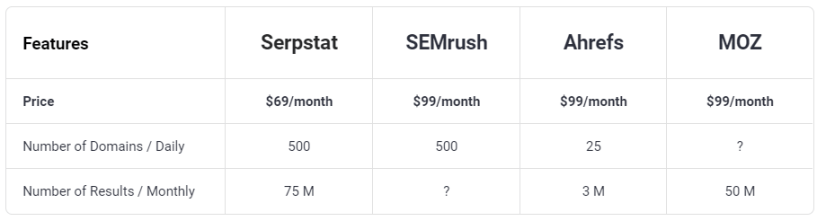 Backlink Analysis- Serpstat Pricing Change