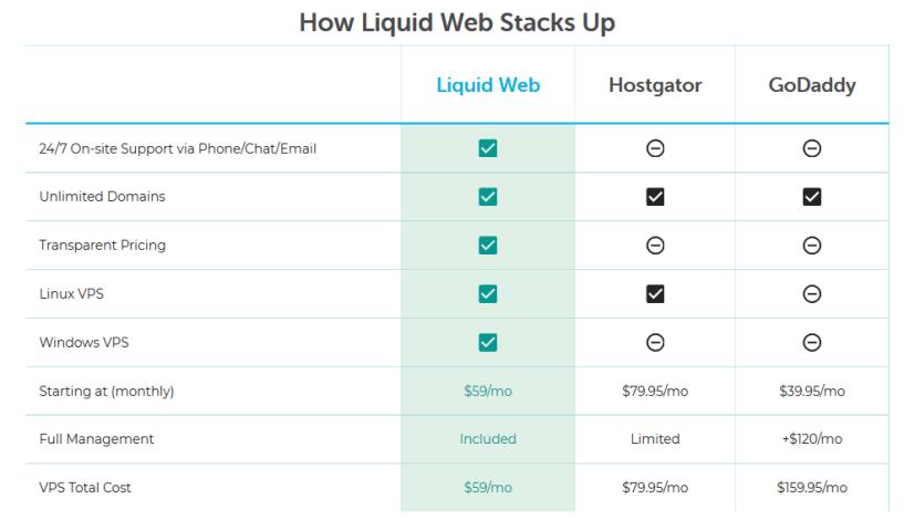 BlueHost vs Liquid Web Comparison- VPS Hosting Managed