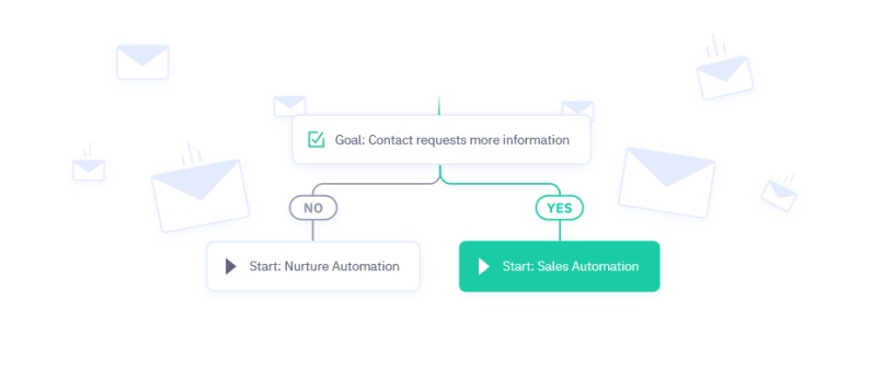 Omnisend vs Constant Contact vs ActiveCampaign- Email Automation