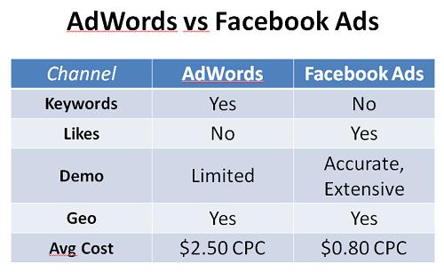 ad vs facebook ad