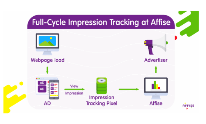 Affise Review - Impression Tracking