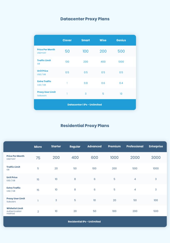 Smartproxy Review - Smart Proxy Pricing Plan