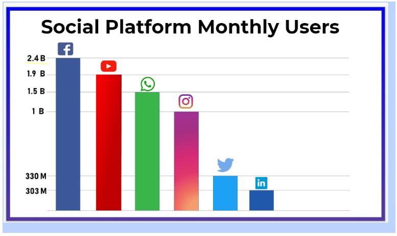 MagicAdz? Review- Social Platform Monthly user