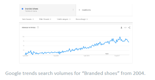 Best Products To Sell online- Branded Shoes