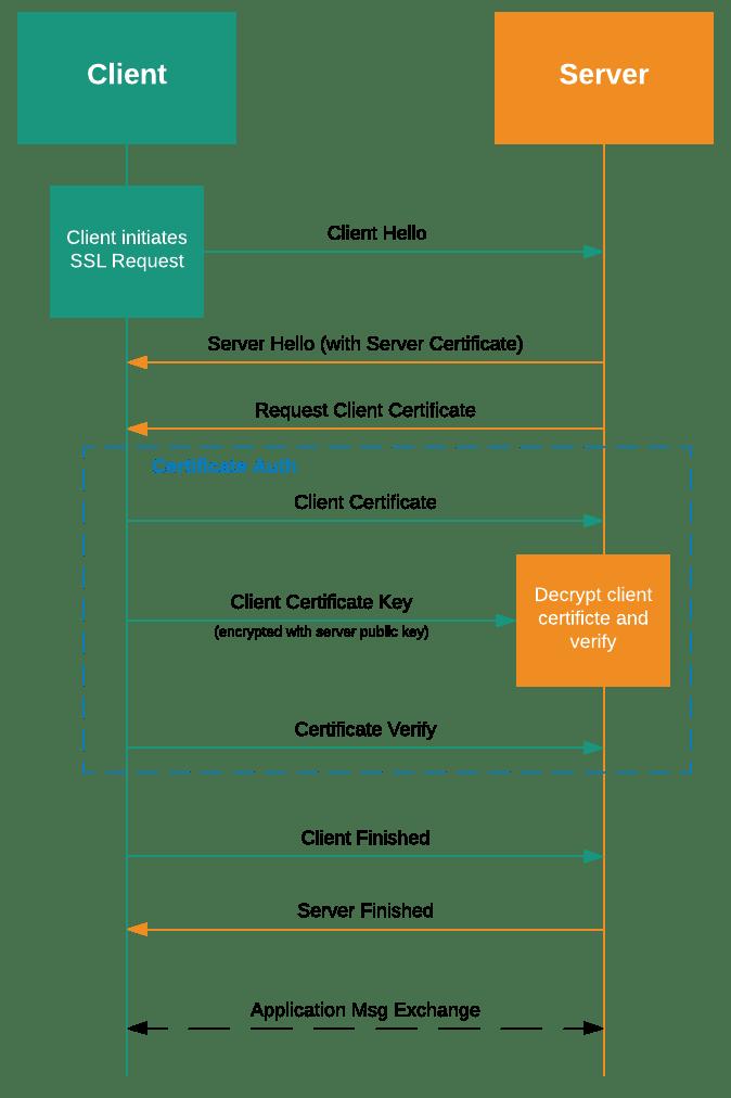 Demystifying WinRM – Blogging for Logging