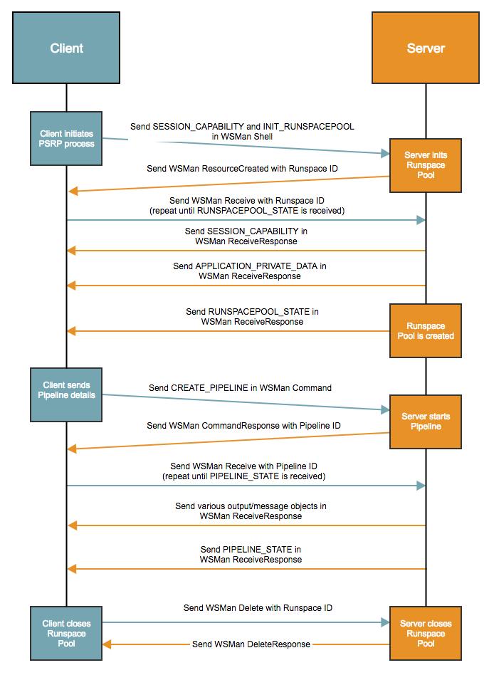 PowerShell Remoting on Python – Blogging for Logging