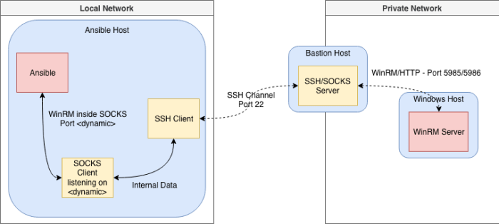 Windows host through SSH bastion on Ansible – Blogging for Logging