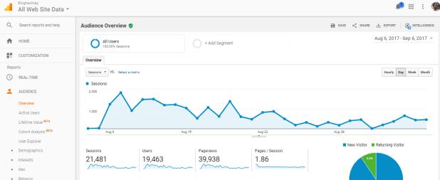 Bloghashtag August report