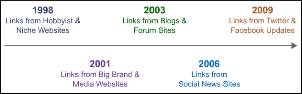 history-of-link-sources