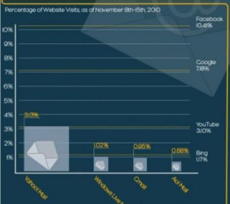 The Evolution of Email: Infographic