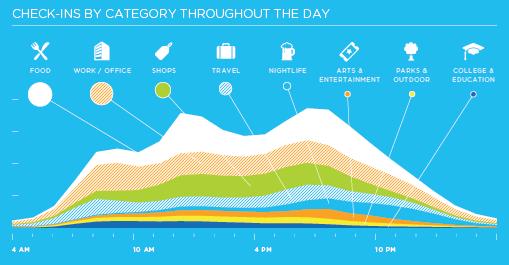 Foursquare Graphic Infographic