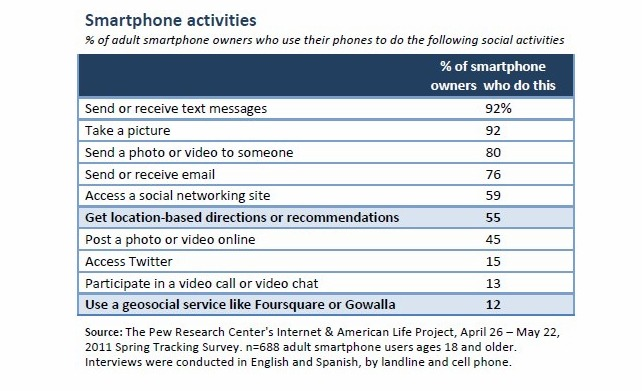 Smartphone Activities By Number