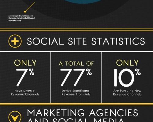 How Social Sites Make Money - An Infographic