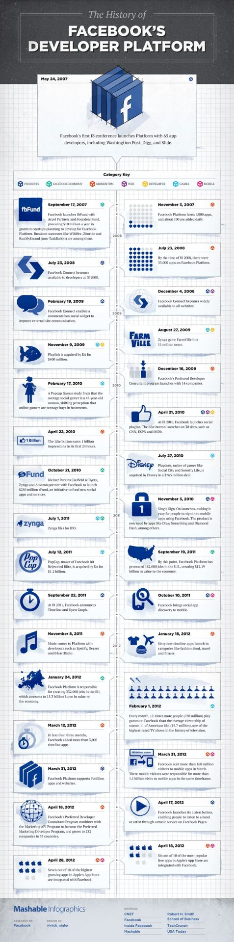Facebook developer History an Infographic