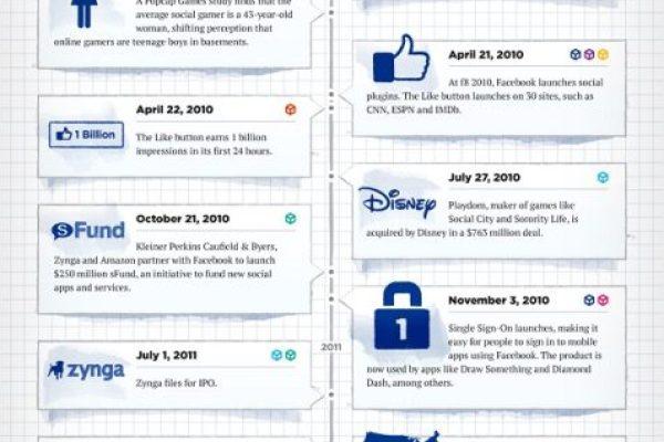 Facebook developer History an Infographic