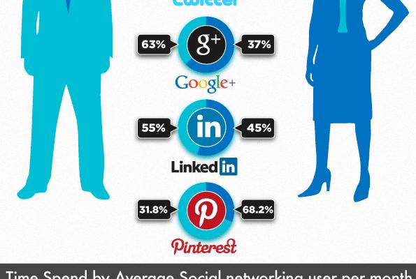 Social Media User Demographics Based On Network