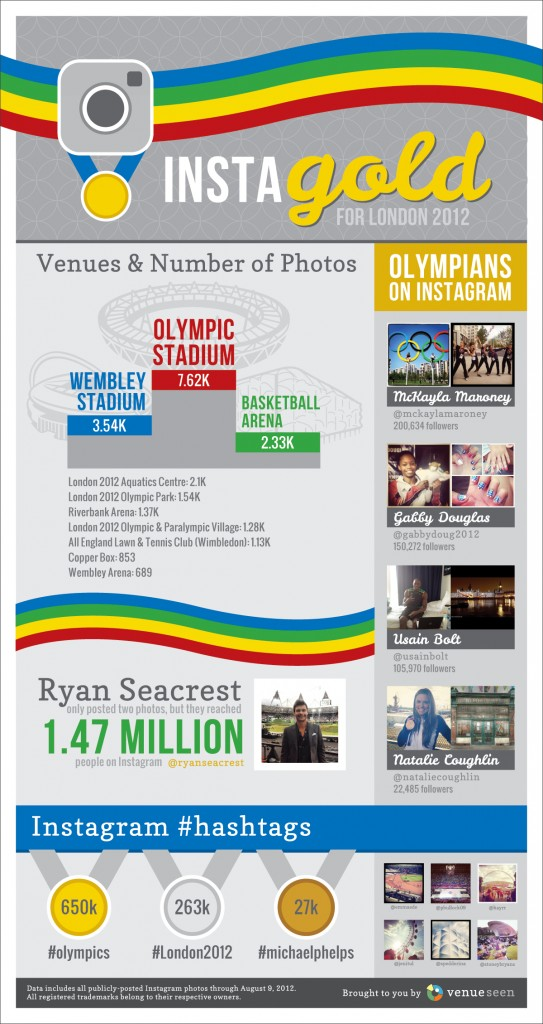 Olympics and Instagram Infographic
