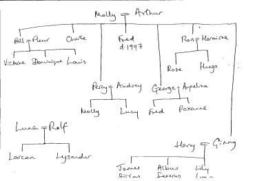 J.K. Rowling dibuja un Árbol Genealógico de las parejas de Harry Potter