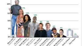JK Rowling, entre los Empresarios Más Admirados por los Adolescentes