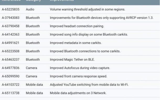 Aggiornamento Google: in fase di rilascio le patch di sicurezza di novembre per Pixel e Nexus