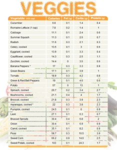 also vegetable chart comparing calories fat carbs and protein  blogilates rh
