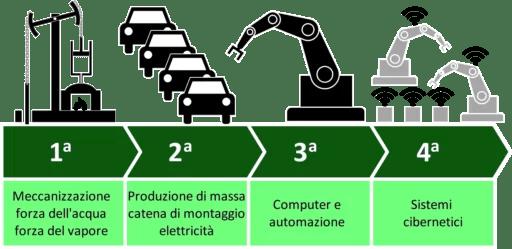 Industria 4.0: Quarta rivoluzione Industriale ?