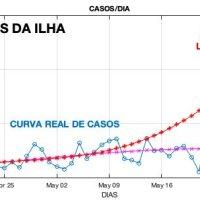 Estudo de professor da UFMA aponta tendência de estabilização de casos de coronavirus em São Luís