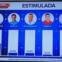 Primeira pesquisa após convenções, Econométrica/Guará aponta Rubens em 4º