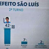 Ibope: Duarte aparece com diferença menor do que Edivaldo Holanda para Braide em 2016